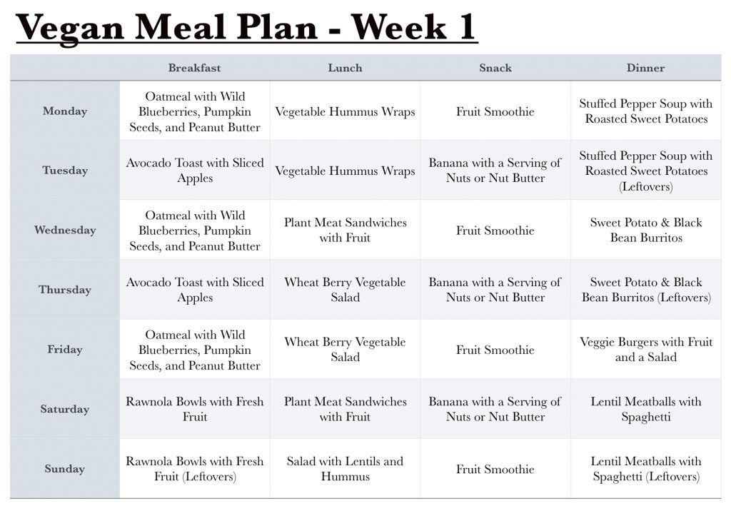 Vegan Meal Plan - Week 1