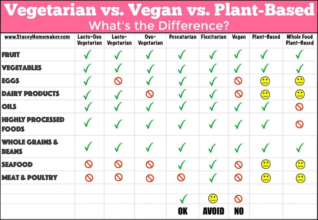 Vegan vs vegetarian vs plan-based diet infographic that shows the differences.
